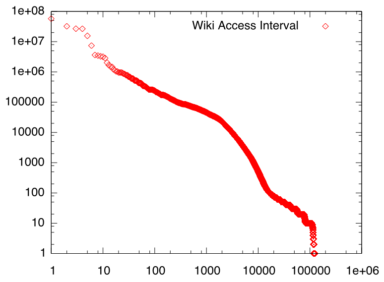 wikiaccessinterval.png